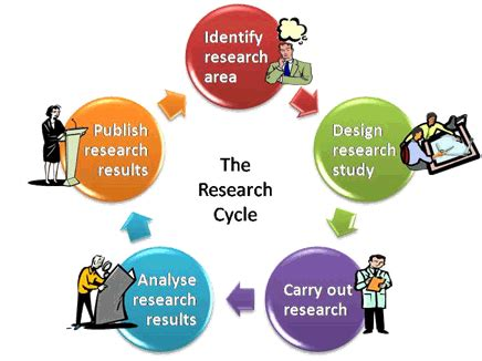 Define dissertation and thesis